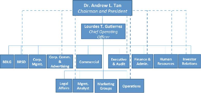 Megaworld Corporation Organizational Chart